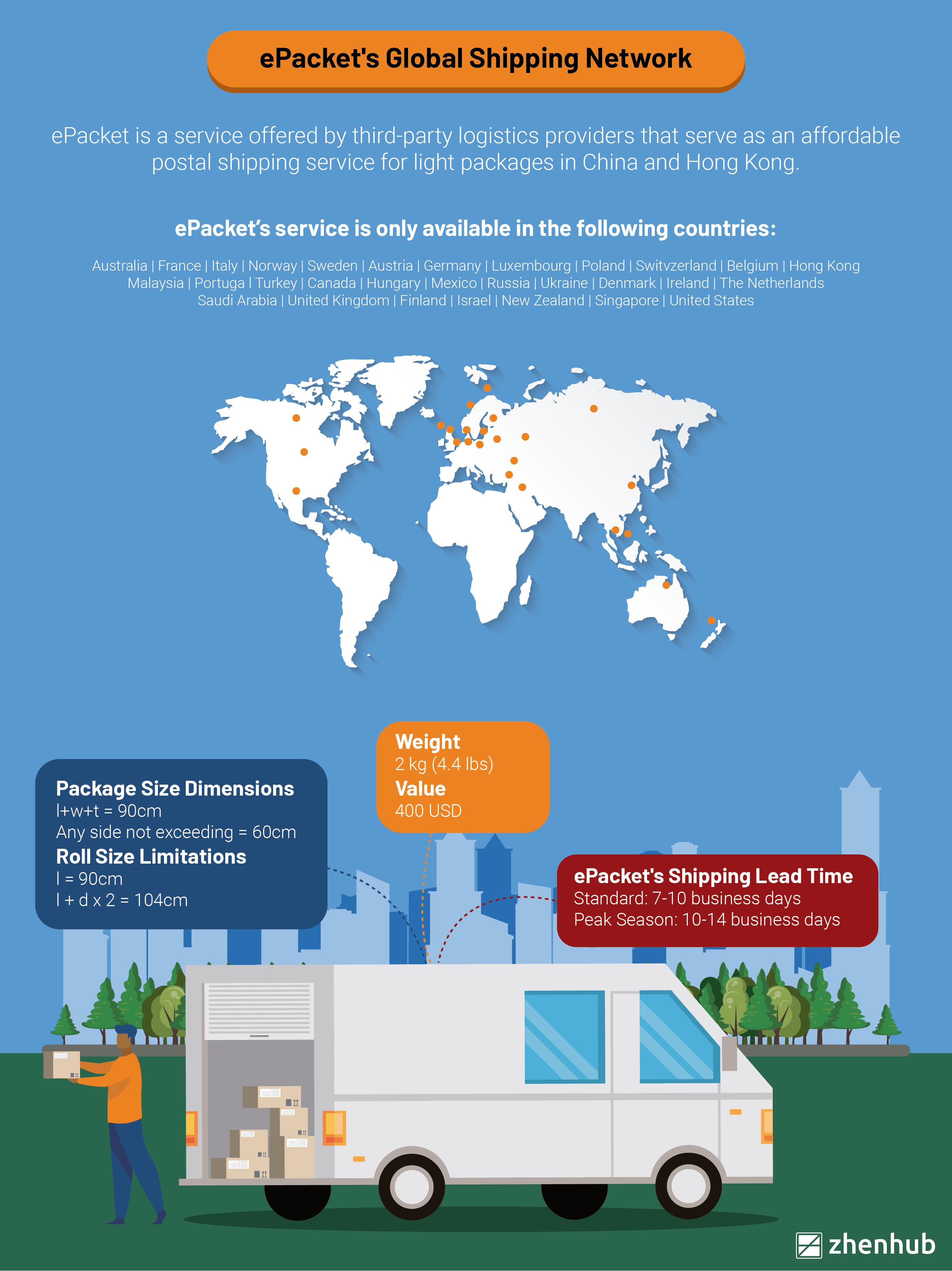 ePacket Global Shipping Network